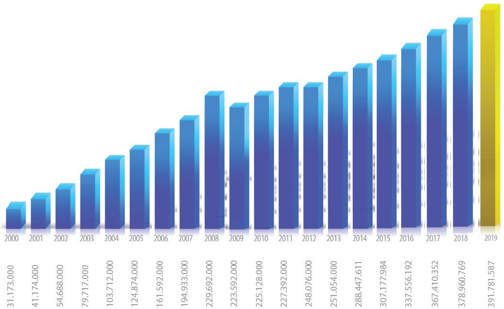 FIS - Financijski rast 2019